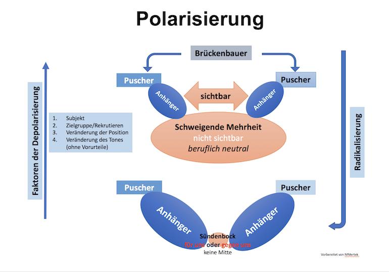 Polarisierung Schema